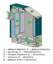 Твердотопливный котел Protech Eco Long Plus 40 кВт