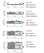 Стальные радиаторы Emko тип К11-500x900 мм